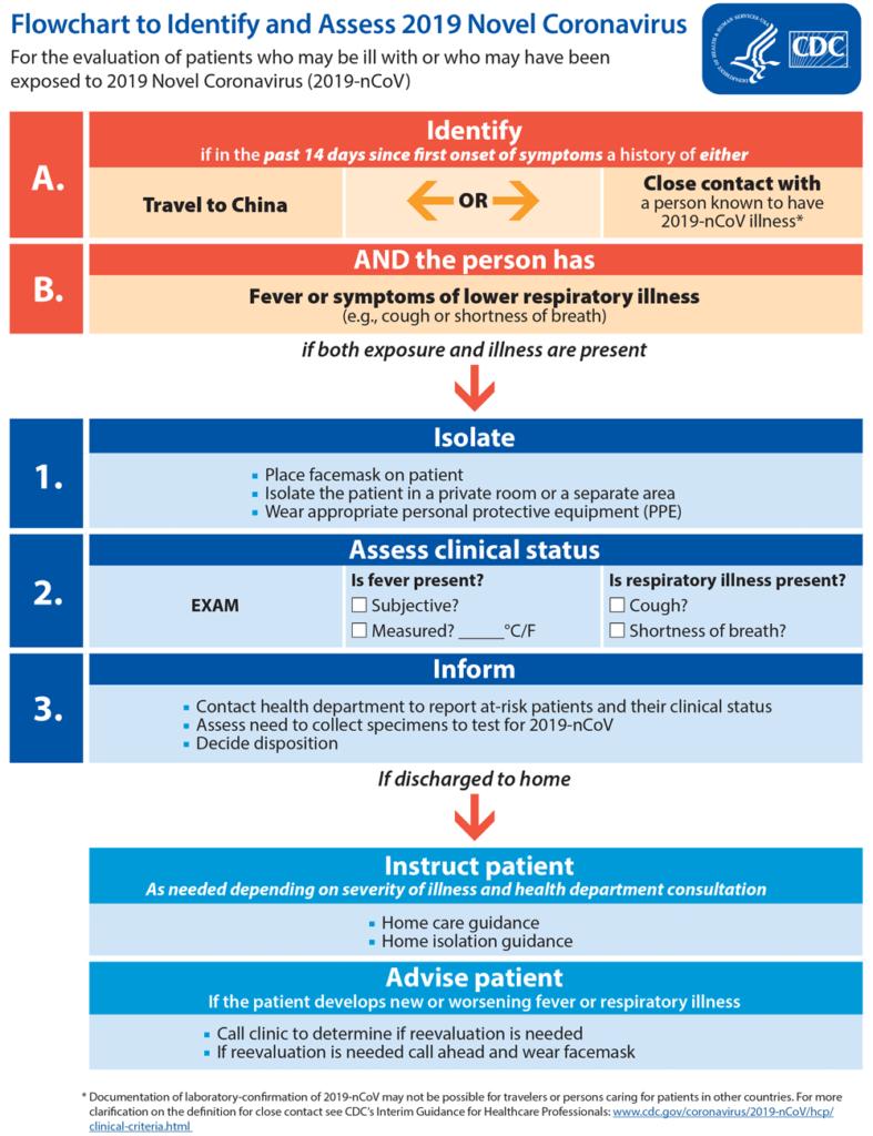 Flowchart to identify and asses 2019 novel coronavirus ...